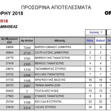 Αμφιθέας Trophy – Προσωρινά αποτελέσματα
